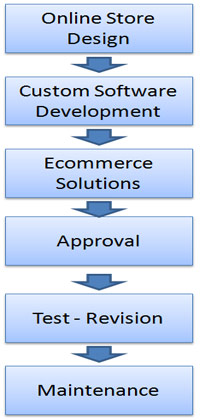 e-commerce-webdesign-process