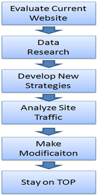 internet-marketing-process